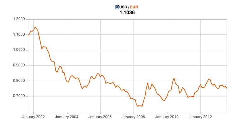 Euro vs. Dollar