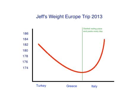 Europe2013weight