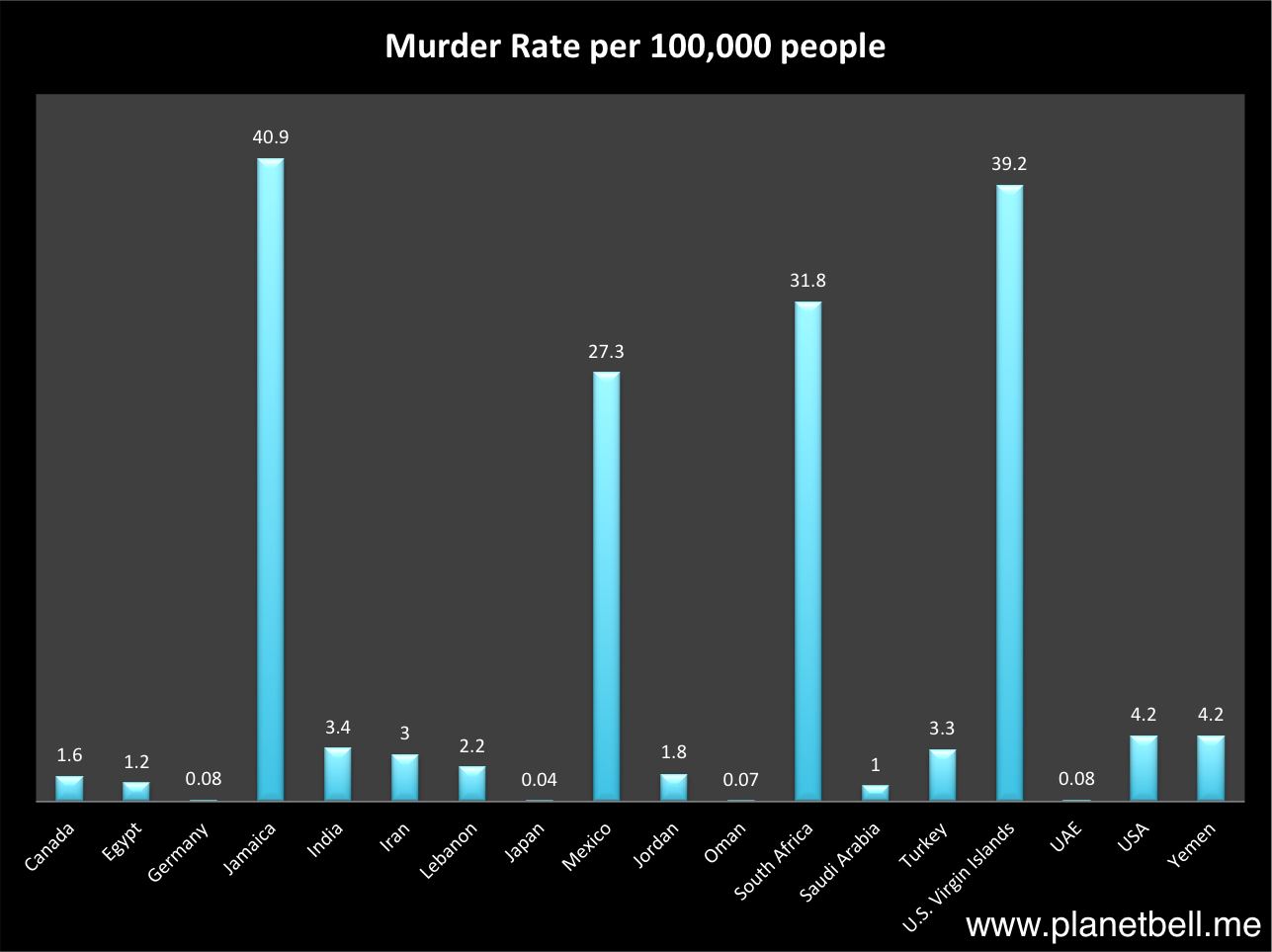 Middle East Murder Rate Chart