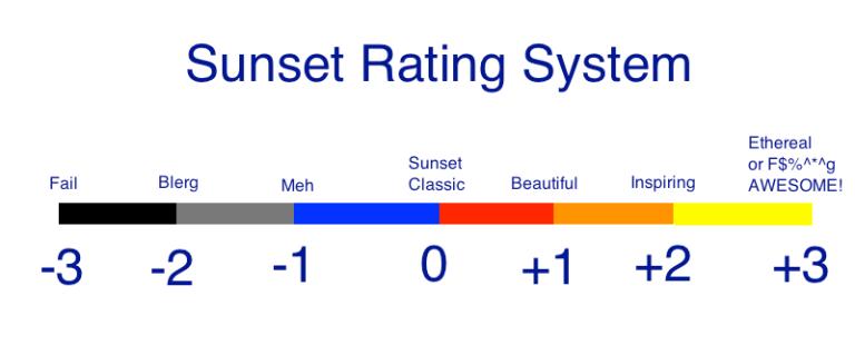 Sunset Rating Score