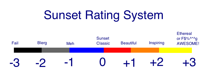 Sunset Rating Score