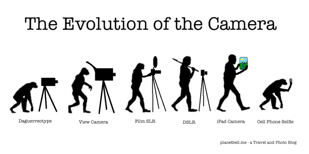Camera Evolution Chart Infographic