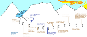 INFOGRAPHIC: My Thoughts During the Ill-Fated Portage GlacierExpedition